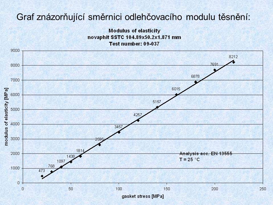 Graf znázorňující směrnici odlehčovacího modulu těsnění: