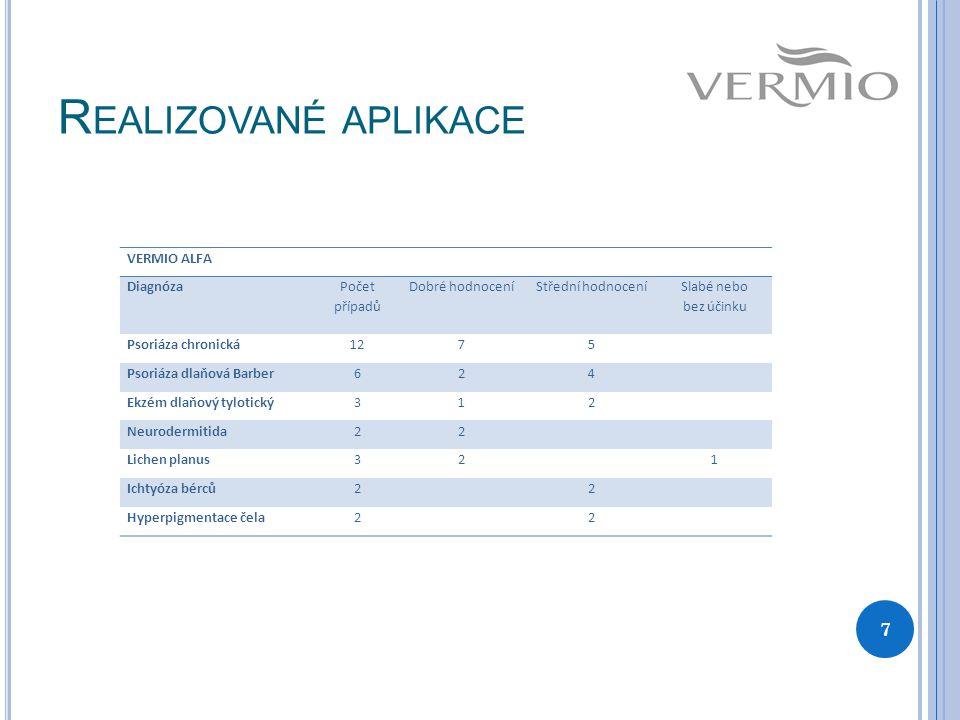 Realizované aplikace VERMIO ALFA Diagnóza Počet případů