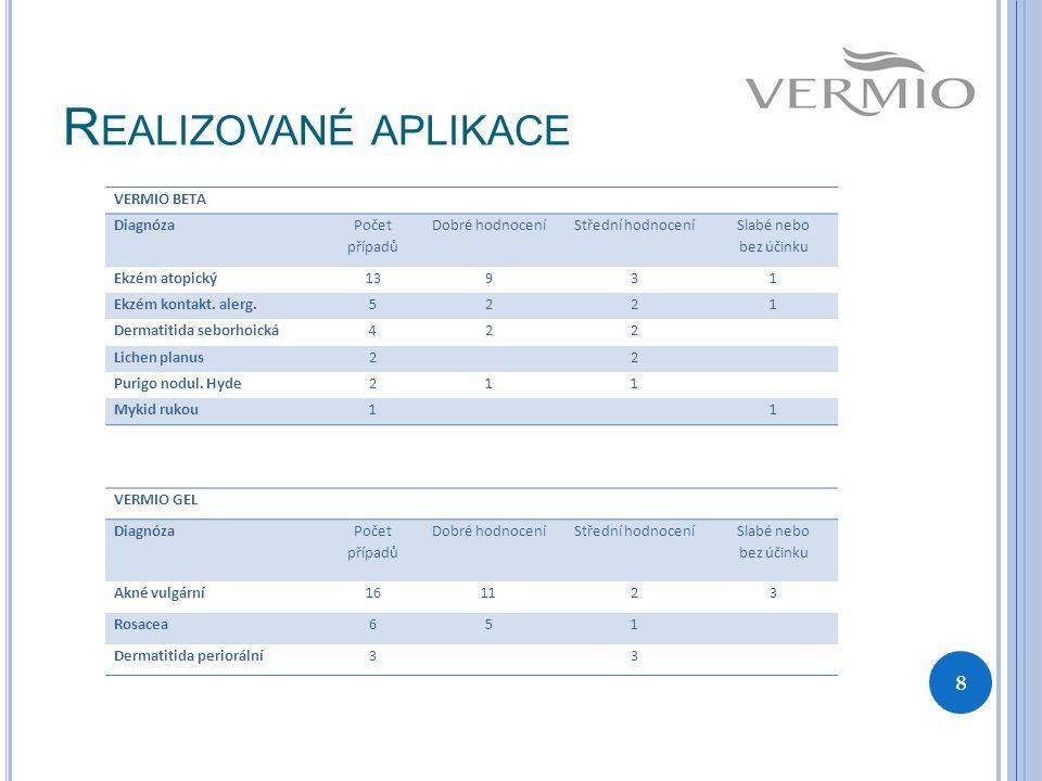 Realizované aplikace VERMIO BETA Diagnóza Počet případů