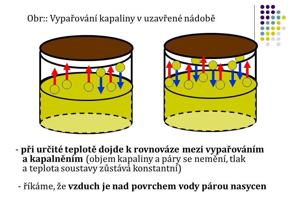 Obr:: Vypařování kapaliny v uzavřené nádobě