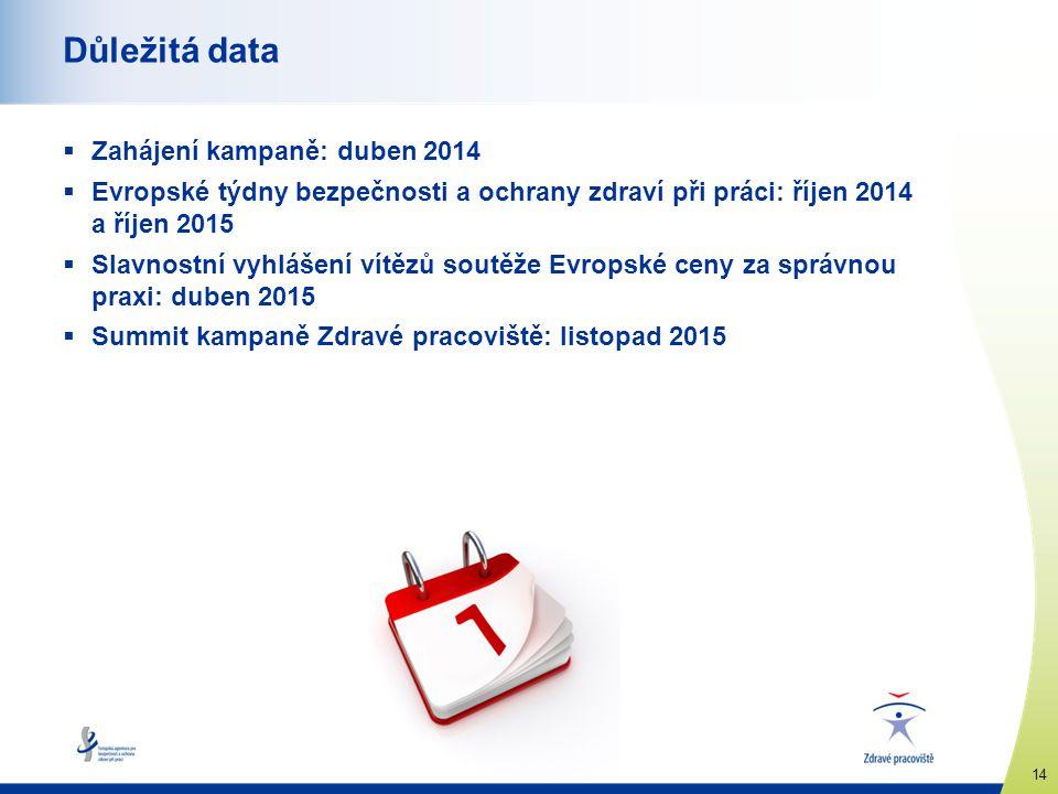 Důležitá data Zahájení kampaně: duben 2014