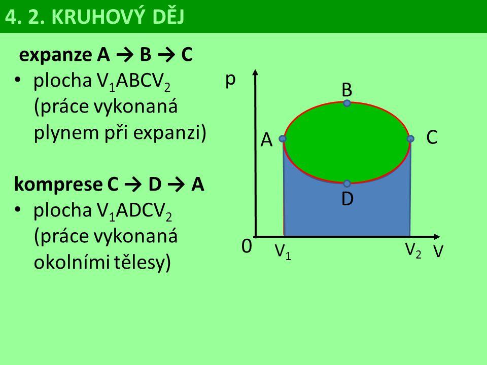 4. 2. KRUHOVÝ DĚJ expanze A → B → C