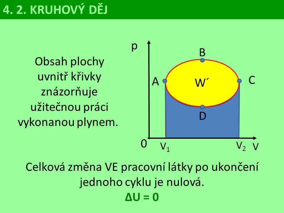 4. 2. KRUHOVÝ DĚJ p. B. Obsah plochy uvnitř křivky znázorňuje užitečnou práci vykonanou plynem.