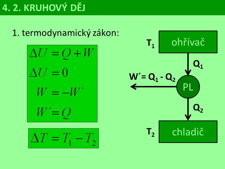 ohřívač PL chladič 4. 2. KRUHOVÝ DĚJ 1. termodynamický zákon: T1 Q1