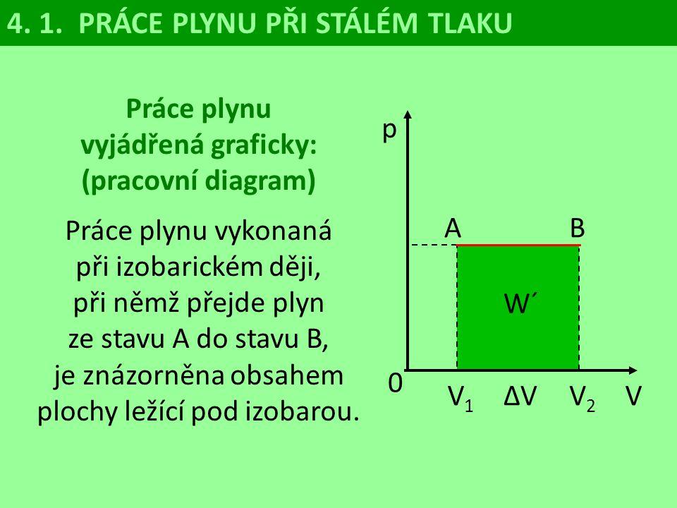 Práce plynu vyjádřená graficky: (pracovní diagram)