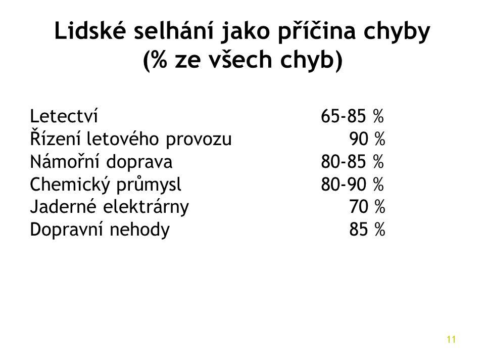 Lidské selhání jako příčina chyby (% ze všech chyb)