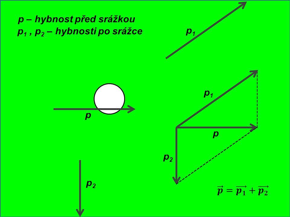 p2 p1 p – hybnost před srážkou p1 , p2 – hybnosti po srážce p p2 p1 p 𝒑 = 𝒑 𝟏 + 𝒑 𝟐