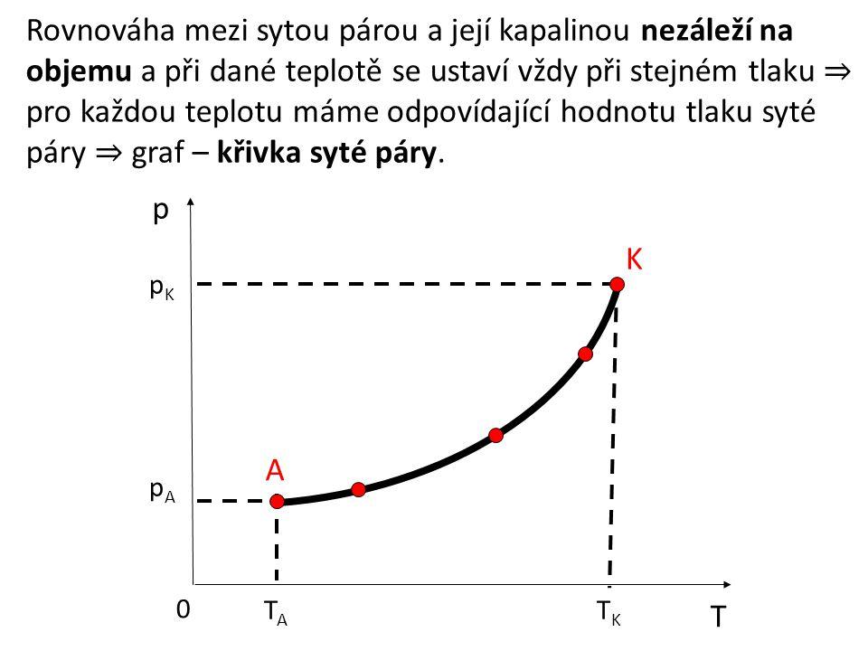 Rovnováha mezi sytou párou a její kapalinou nezáleží na objemu a při dané teplotě se ustaví vždy při stejném tlaku ⇒ pro každou teplotu máme odpovídající hodnotu tlaku syté páry ⇒ graf – křivka syté páry.