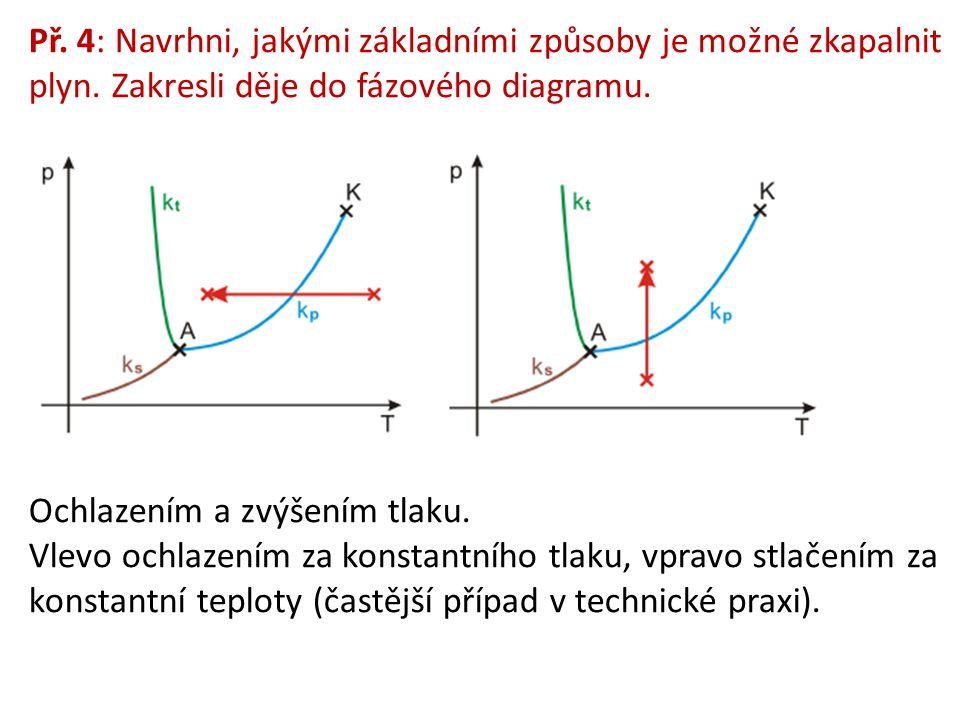 Př. 4: Navrhni, jakými základními způsoby je možné zkapalnit plyn