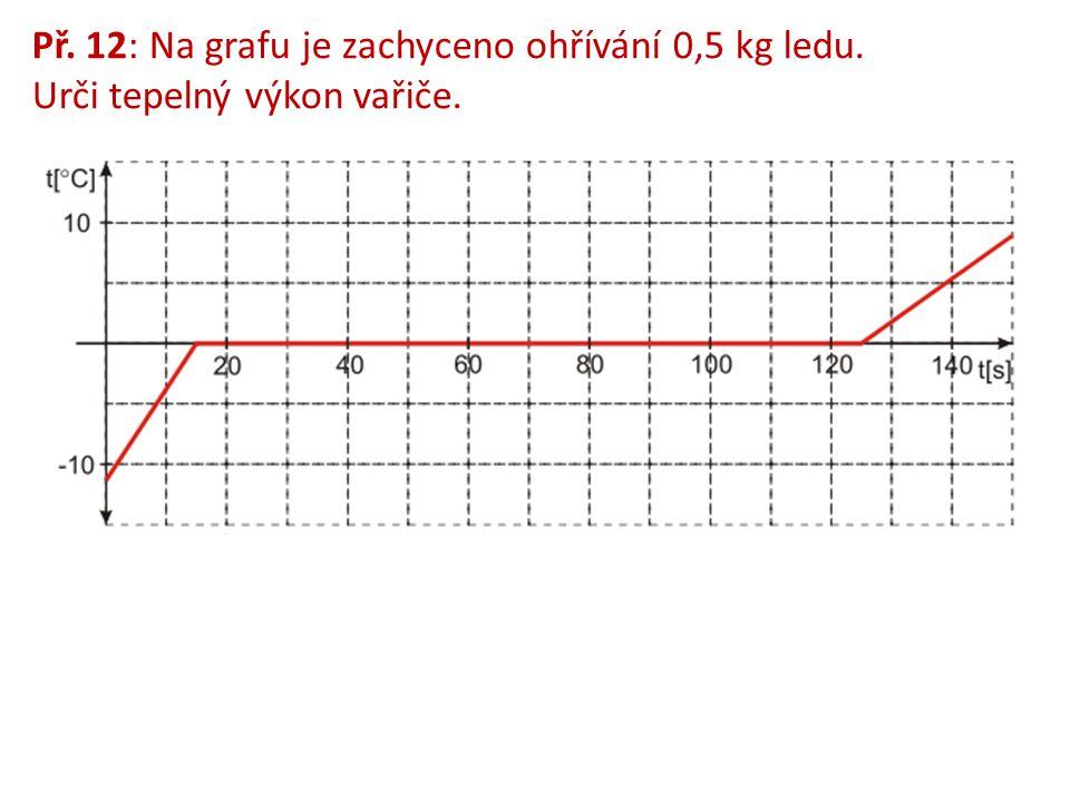 Př. 12: Na grafu je zachyceno ohřívání 0,5 kg ledu