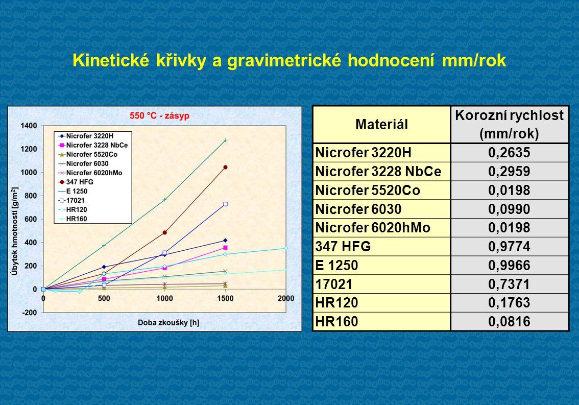 Kinetické křivky a gravimetrické hodnocení mm/rok