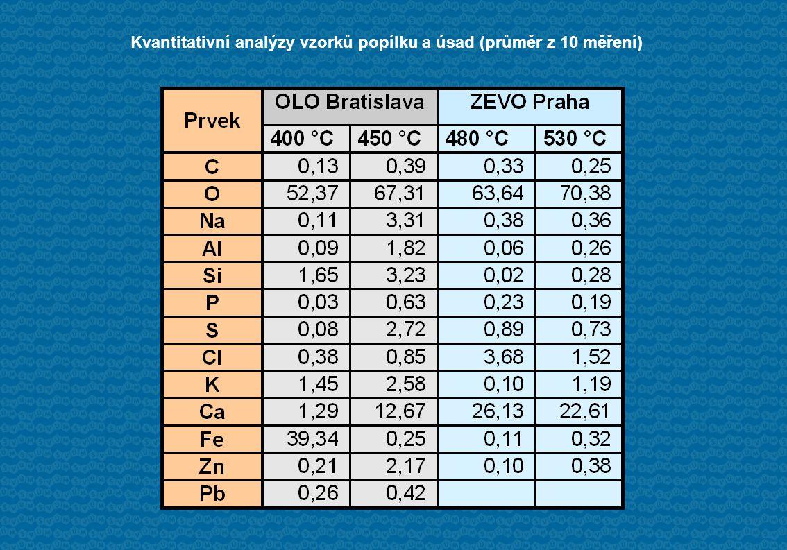 Kvantitativní analýzy vzorků popílku a úsad (průměr z 10 měření)