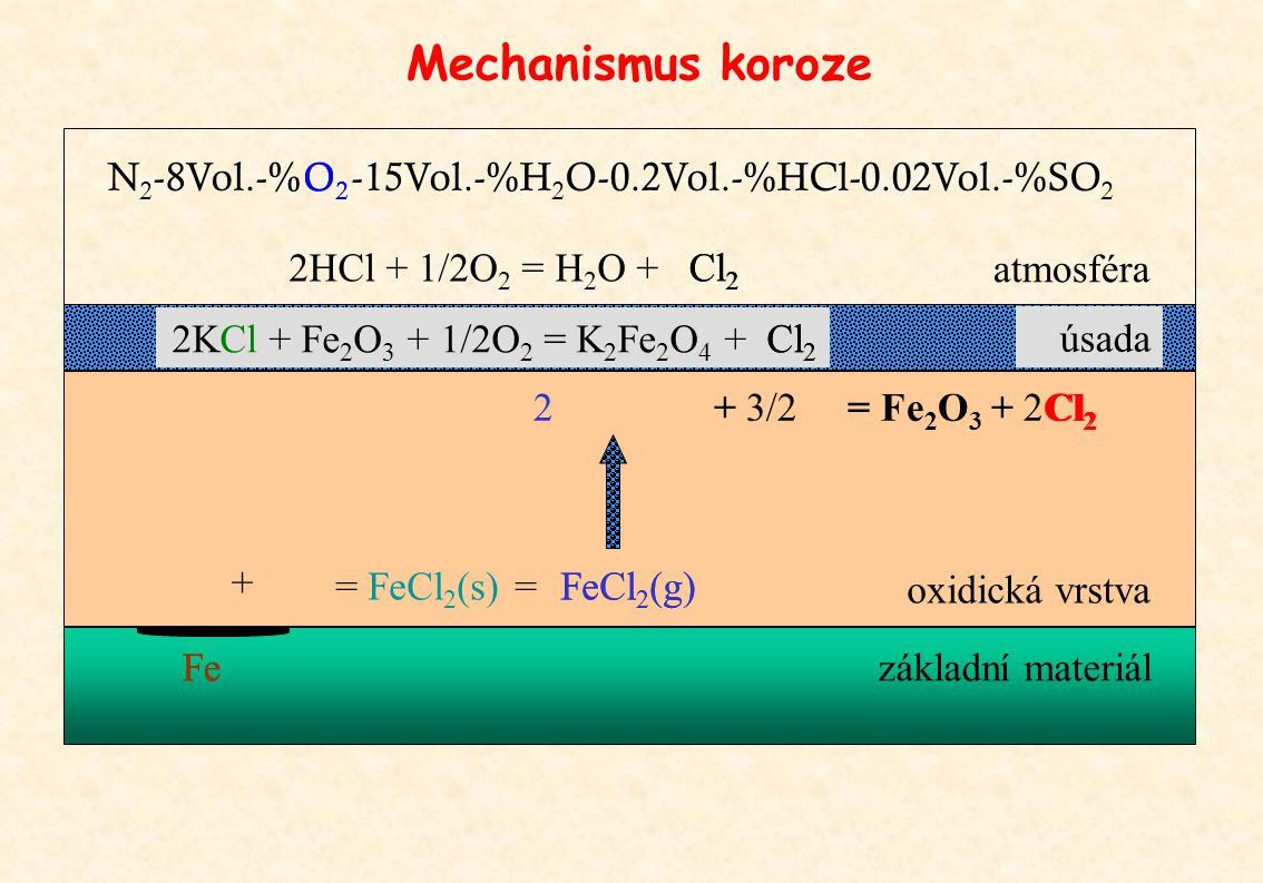 Mechanismus koroze N2-8Vol.-% O2 O2