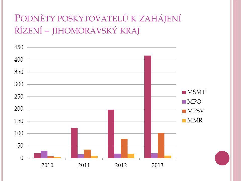 Podněty poskytovatelů k zahájení řízení – jihomoravský kraj
