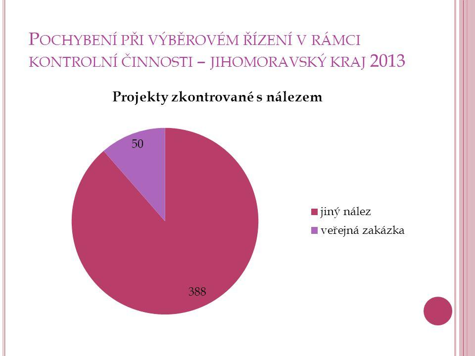 Pochybení při výběrovém řízení v rámci kontrolní činnosti – jihomoravský kraj 2013