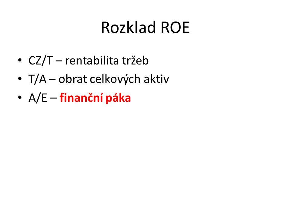 Rozklad ROE CZ/T – rentabilita tržeb T/A – obrat celkových aktiv