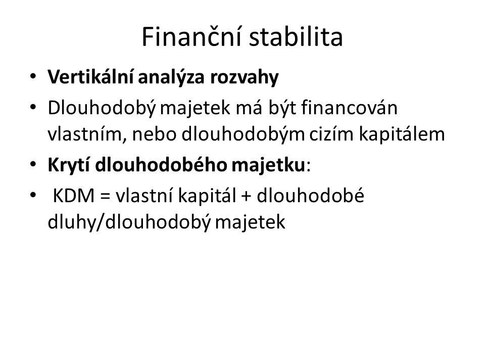 Finanční stabilita Vertikální analýza rozvahy