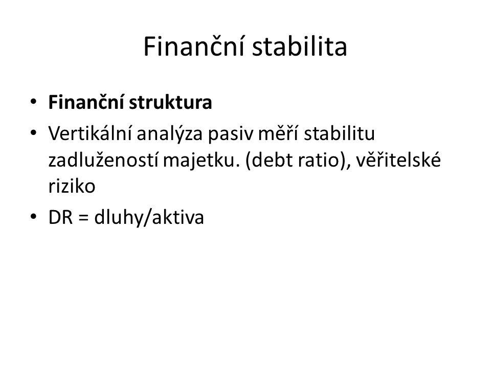 Finanční stabilita Finanční struktura