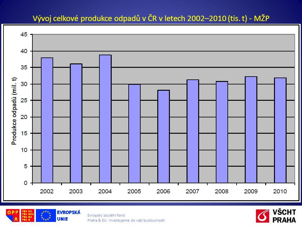 Vývoj celkové produkce odpadů v ČR v letech 2002–2010 (tis. t) - MŽP