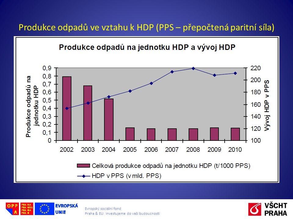 Produkce odpadů ve vztahu k HDP (PPS – přepočtená paritní síla)