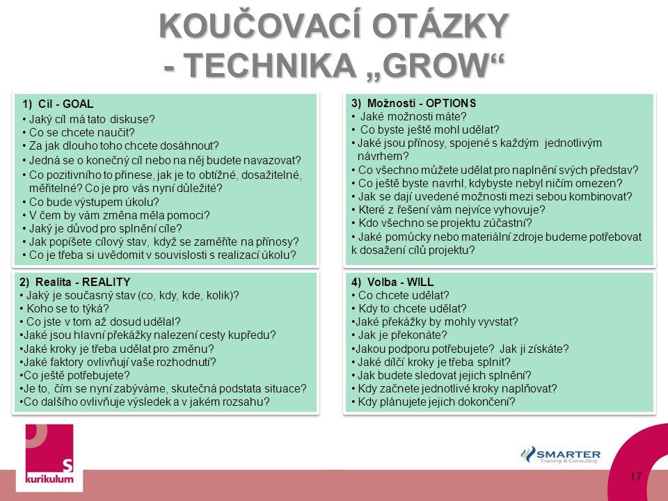 """KOUČOVACÍ OTÁZKY - TECHNIKA """"GROW"""