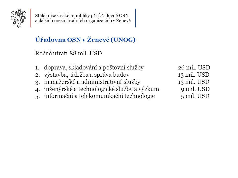 Úřadovna OSN v Ženevě (UNOG) Ročně utratí 88 mil. USD.