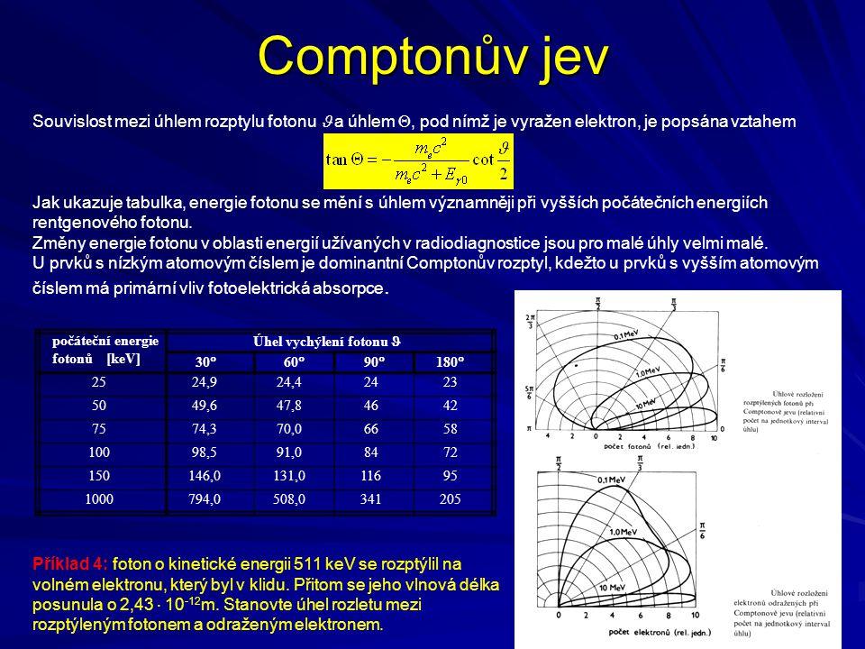 Comptonův jev Souvislost mezi úhlem rozptylu fotonu  a úhlem , pod nímž je vyražen elektron, je popsána vztahem.