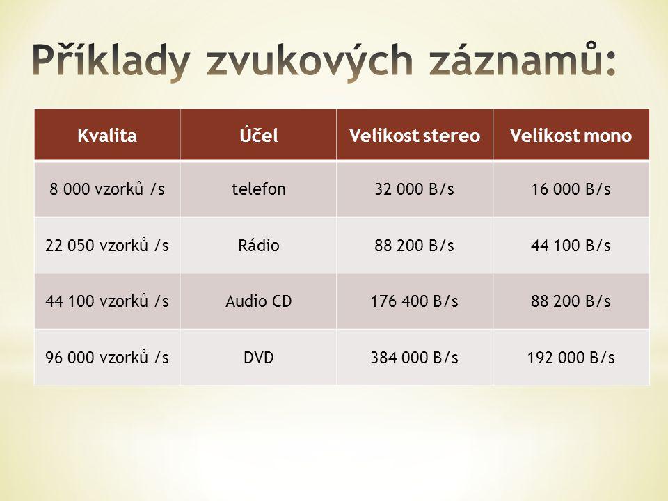 Příklady zvukových záznamů: