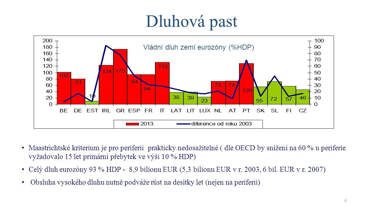 Dluhová past Vládní dluh zemí eurozóny (%HDP)