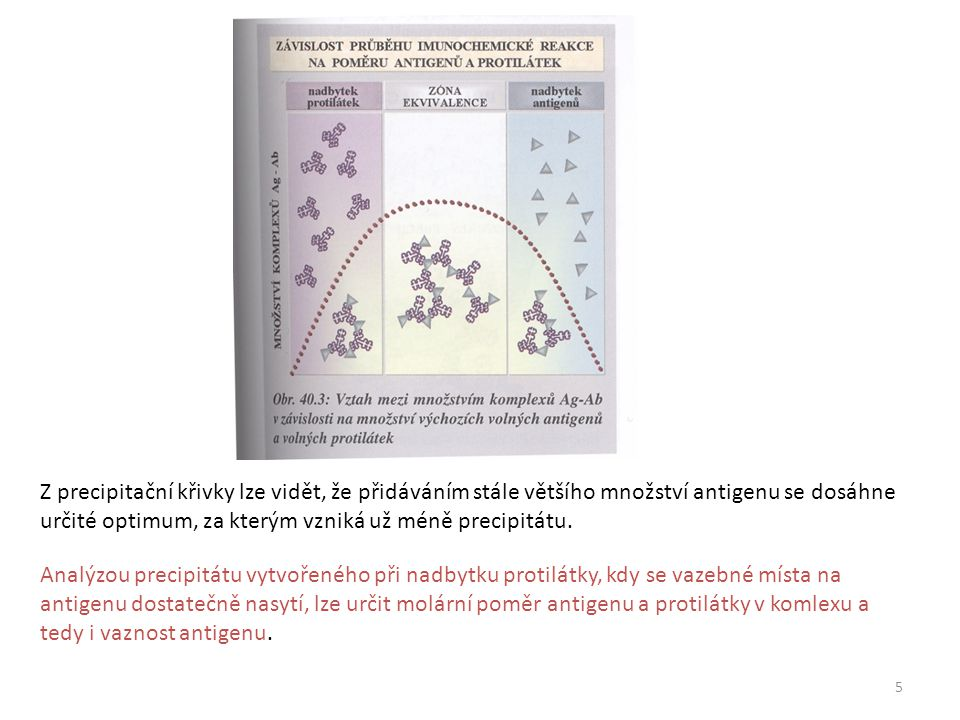 Z precipitační křivky lze vidět, že přidáváním stále většího množství antigenu se dosáhne určité optimum, za kterým vzniká už méně precipitátu.
