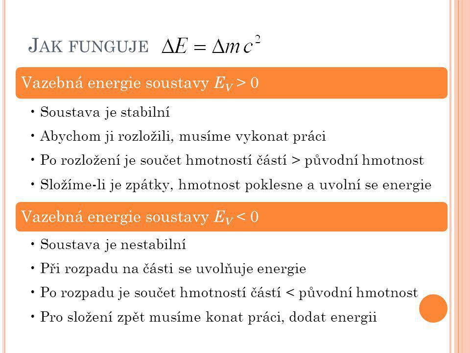 Jak funguje Vazebná energie soustavy EV > 0