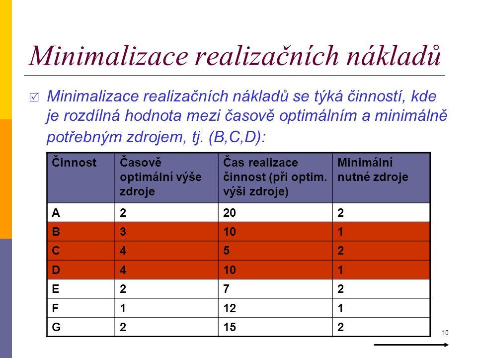 Minimalizace realizačních nákladů