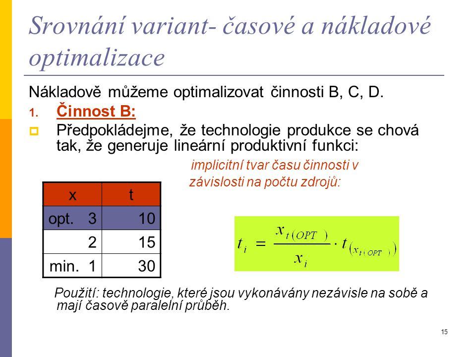 Srovnání variant- časové a nákladové optimalizace