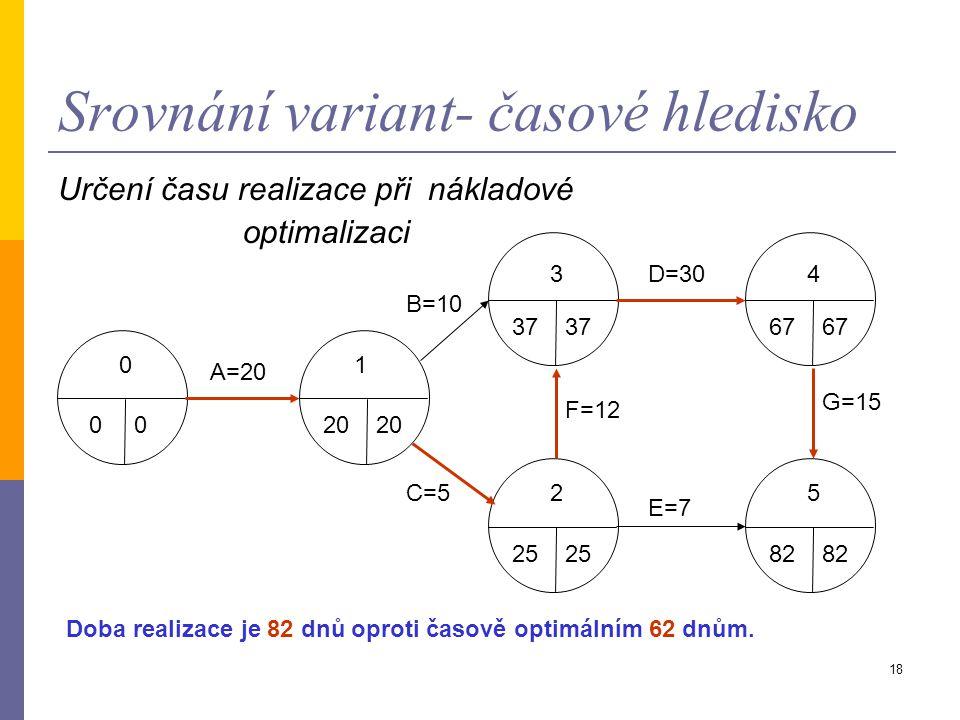 Srovnání variant- časové hledisko
