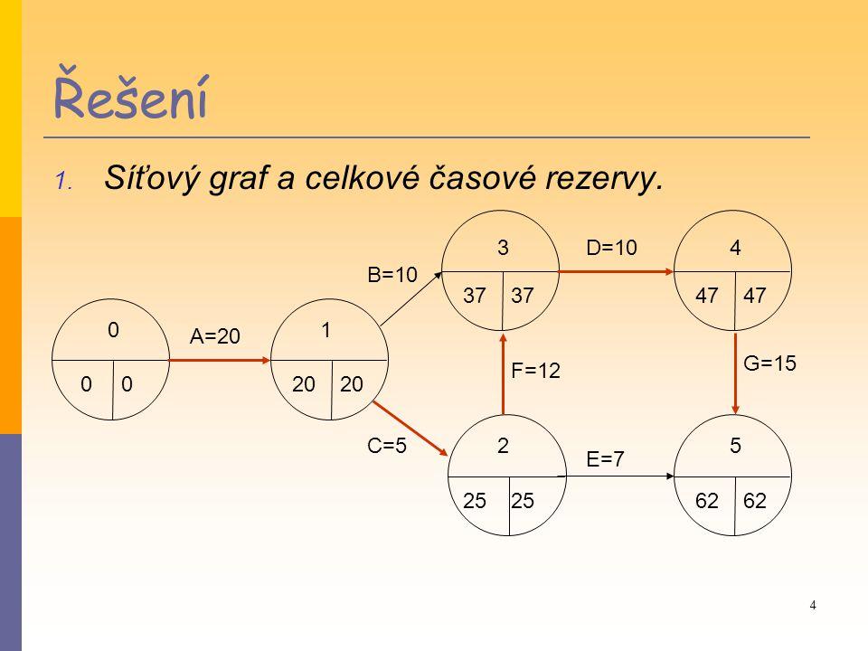 Řešení Síťový graf a celkové časové rezervy. 3 D=10 4 B=10 37 37 47 47