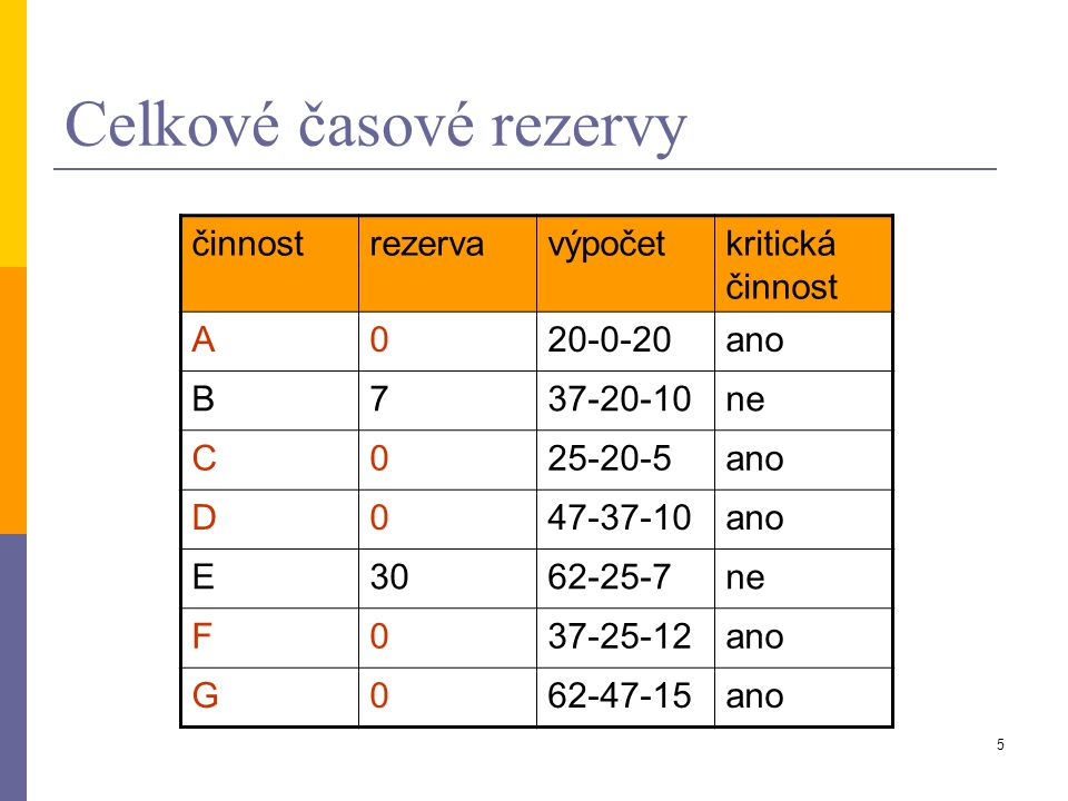 Celkové časové rezervy