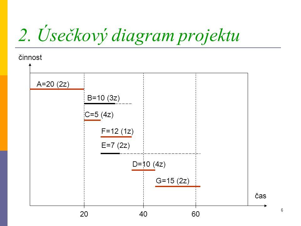 2. Úsečkový diagram projektu