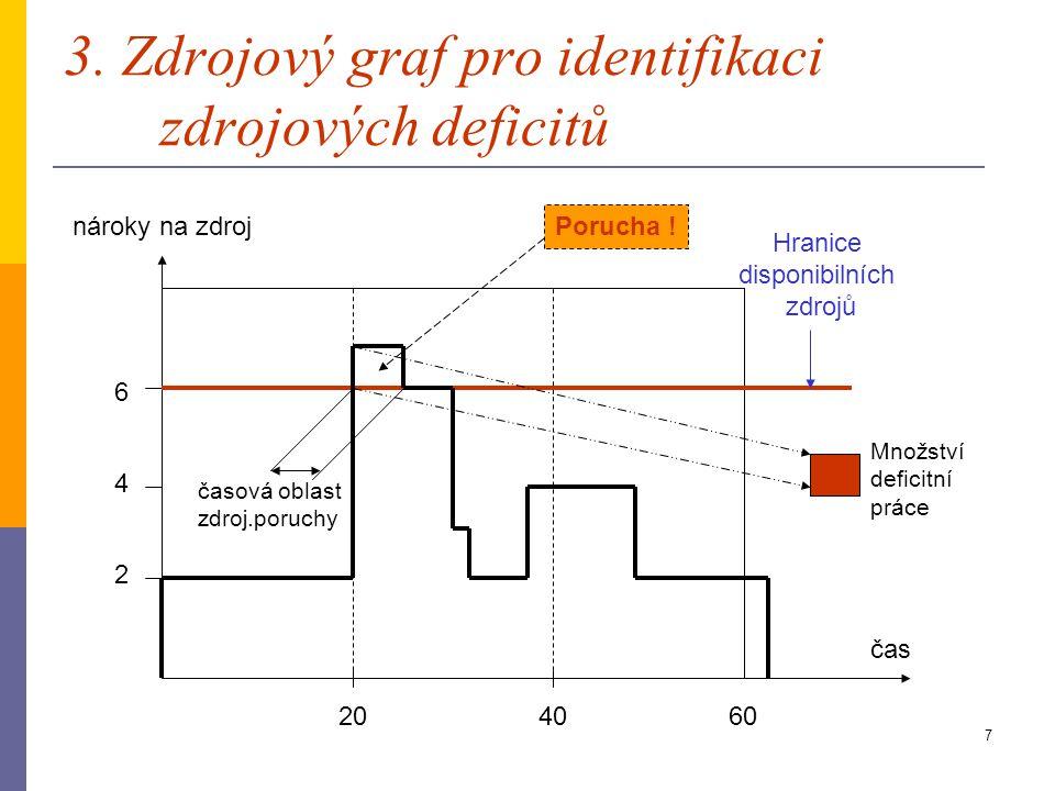 3. Zdrojový graf pro identifikaci zdrojových deficitů