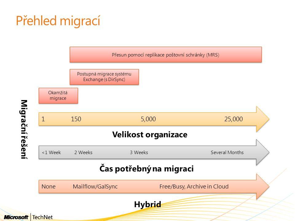 Čas potřebný na migraci