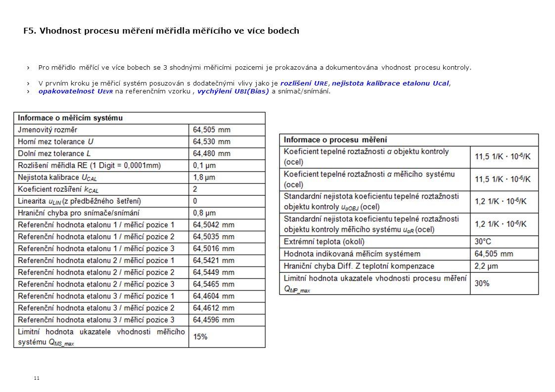 F5. Vhodnost procesu měření měřidla měřícího ve více bodech
