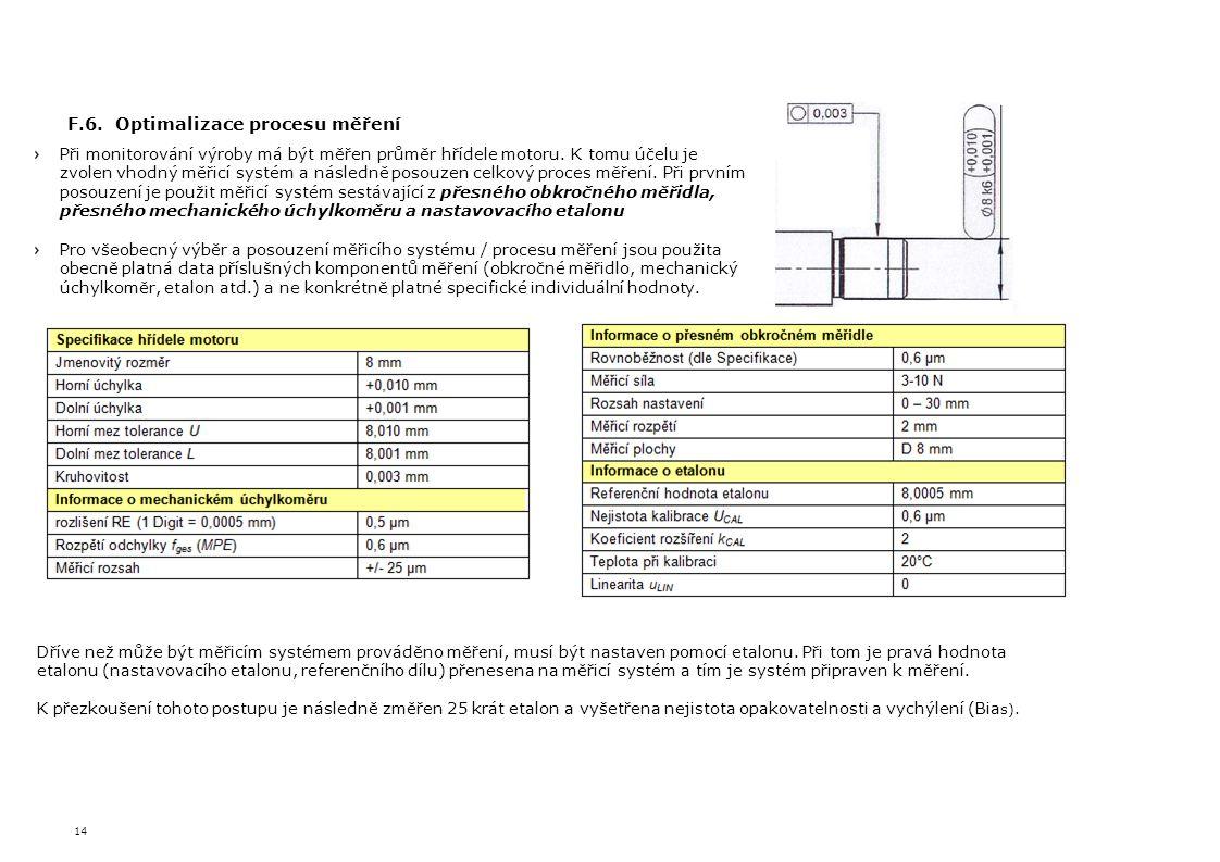 F.6. Optimalizace procesu měření
