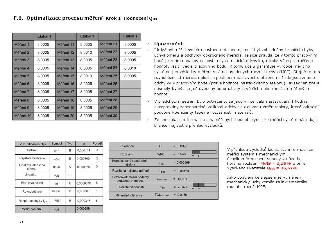 F.6. Optimalizace procesu měření Krok 1 Hodnocení QMS