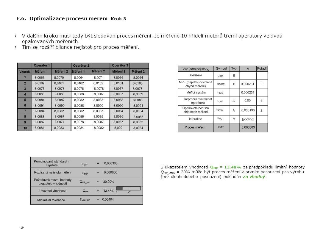 F.6. Optimalizace procesu měření Krok 3