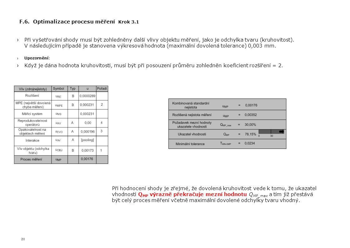 F.6. Optimalizace procesu měření Krok 3.1