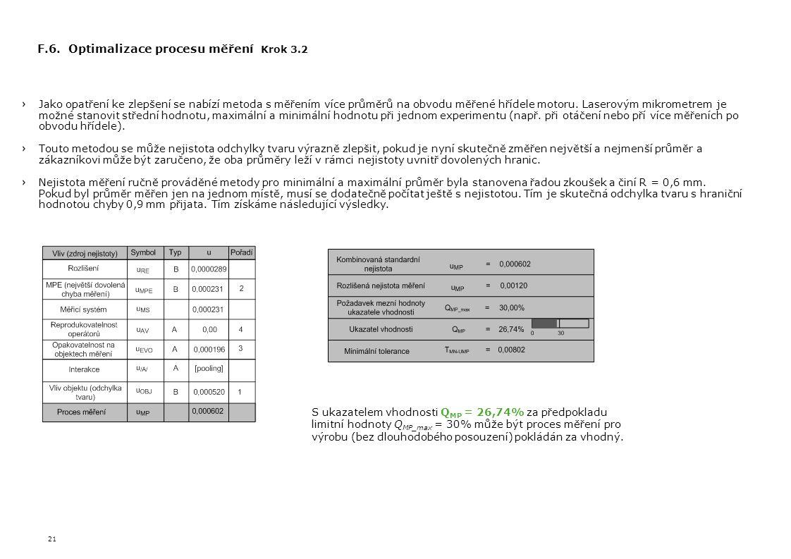 F.6. Optimalizace procesu měření Krok 3.2