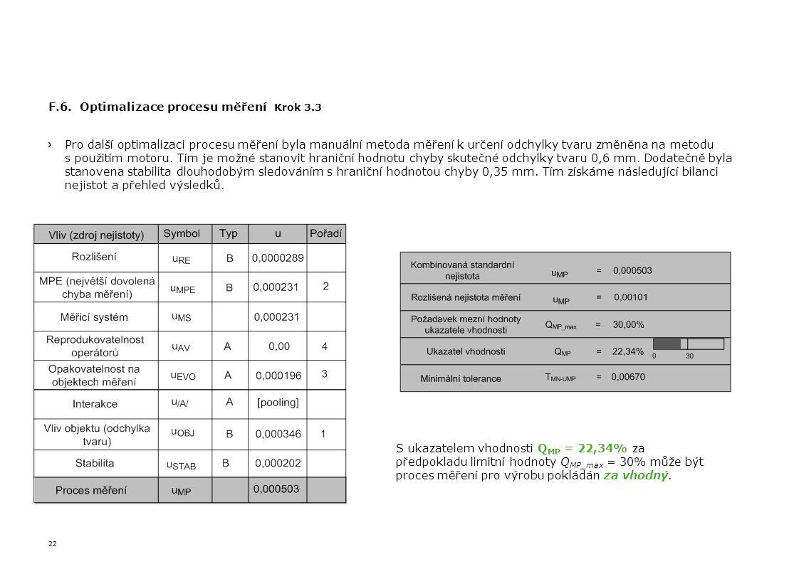 F.6. Optimalizace procesu měření Krok 3.3
