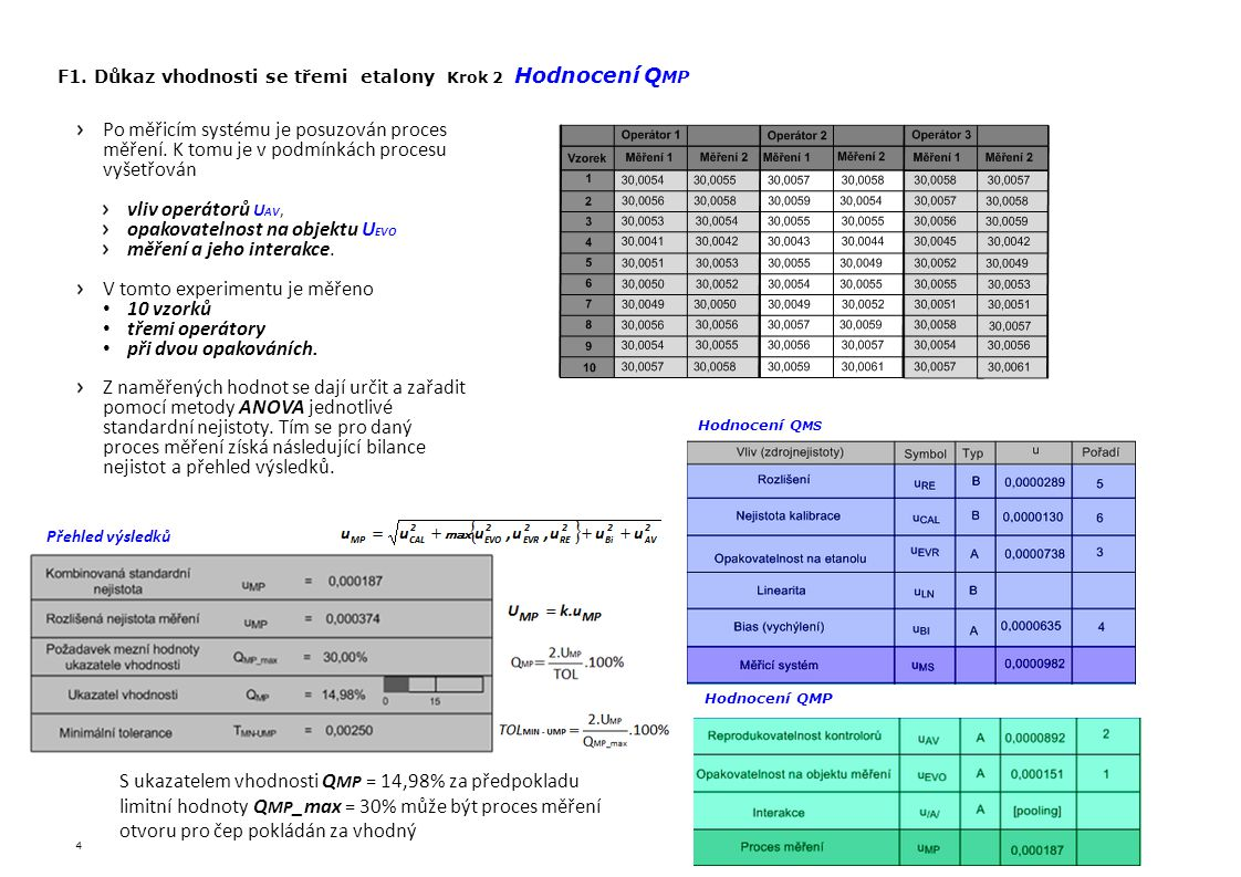 F1. Důkaz vhodnosti se třemi etalony Krok 2 Hodnocení QMP