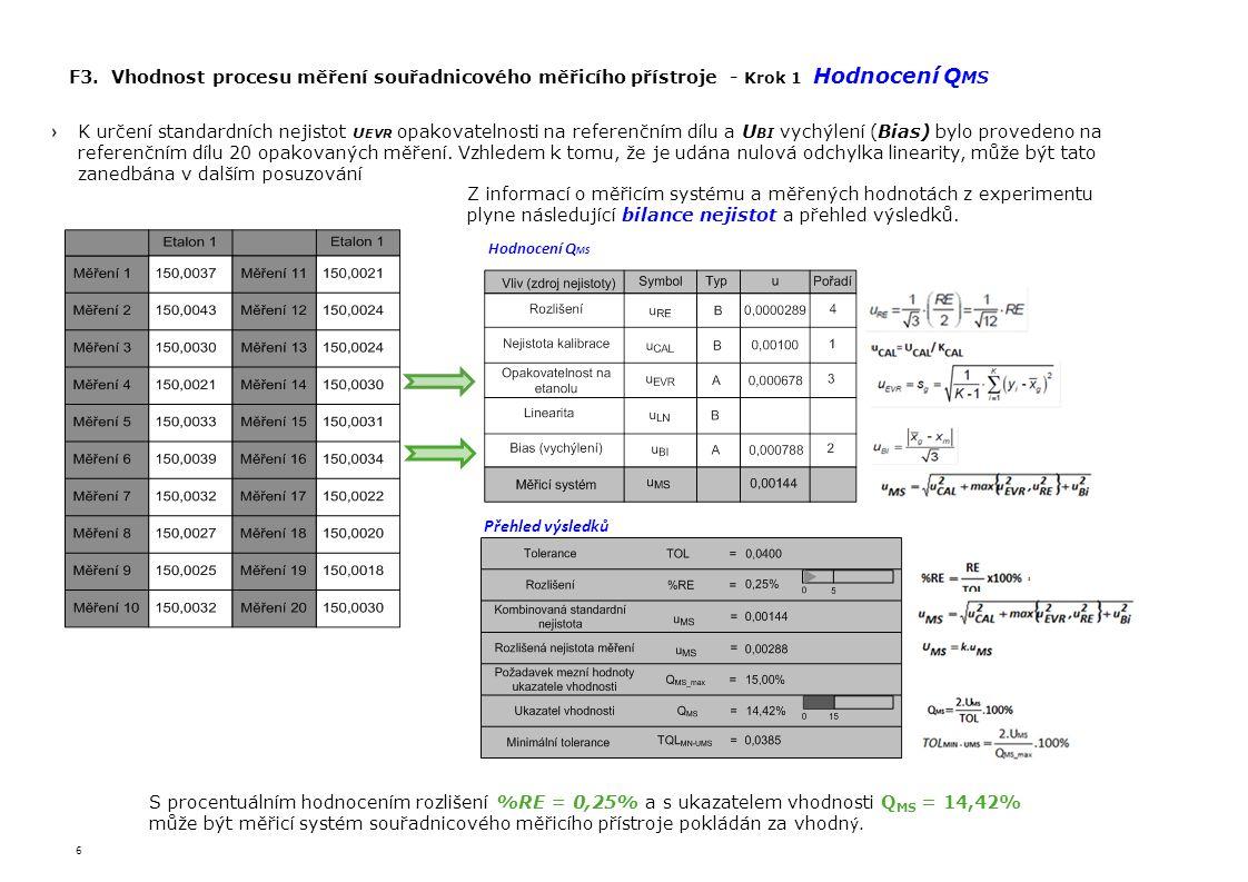 F3. Vhodnost procesu měření souřadnicového měřicího přístroje - Krok 1 Hodnocení QMS