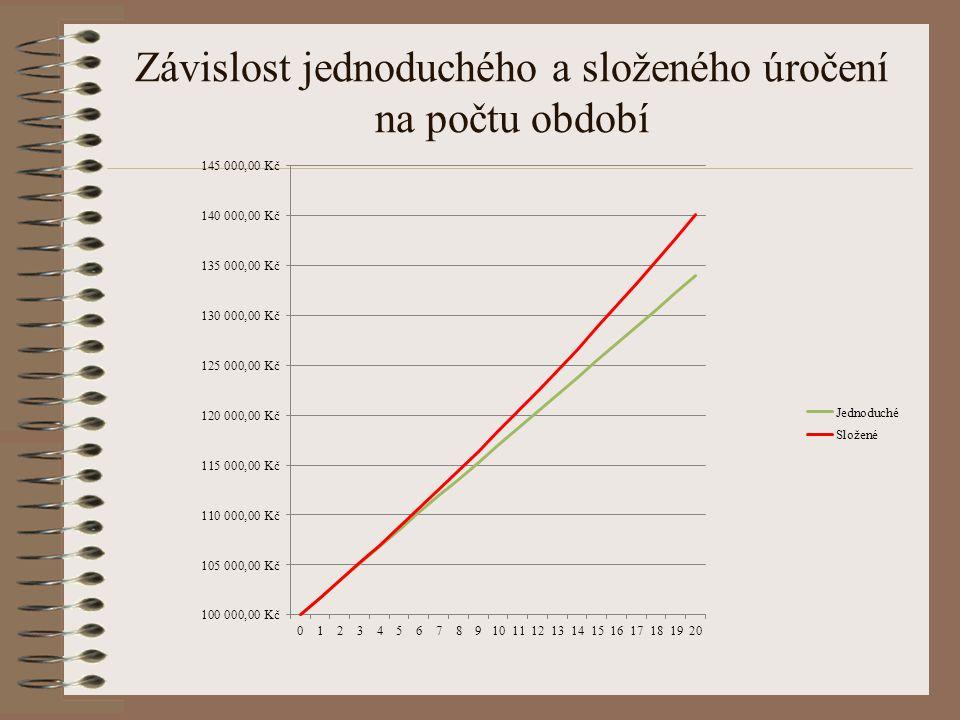 Závislost jednoduchého a složeného úročení na počtu období