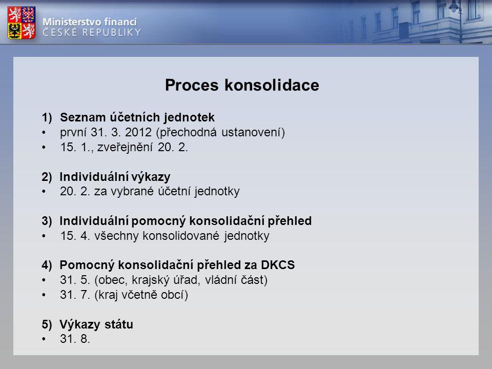 Proces konsolidace Seznam účetních jednotek